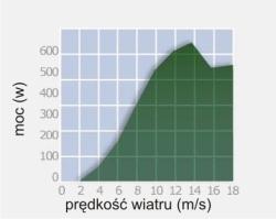 600_wykres